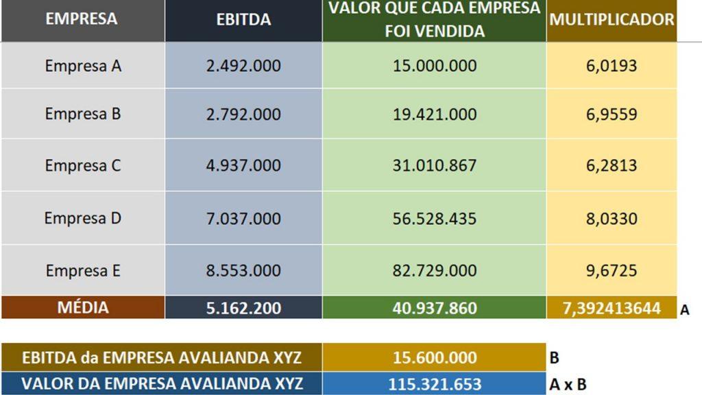 Exemplo de avaliação por transações comparadas