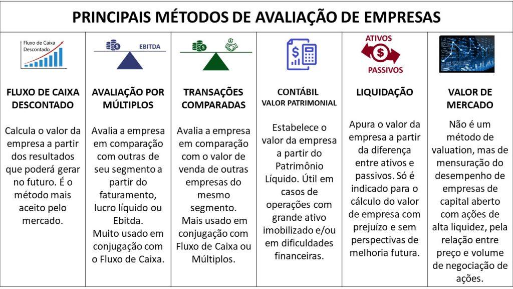 Principais métodos de avaliação de empresas valuation