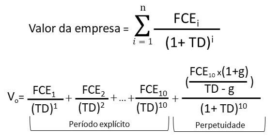 Fórmula do Fluxo de Caixa Descontado