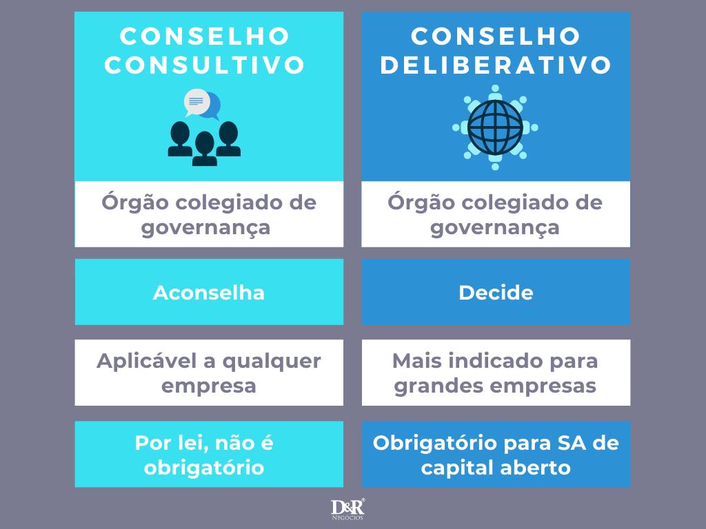 comparação entre conselho consultivo e deliberativo