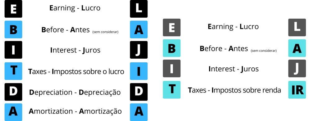 Comparação entre EBIT e EBTIDA